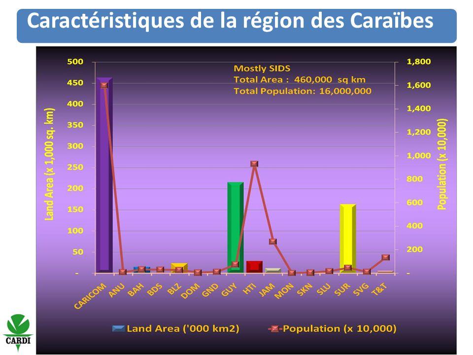 PIB (2 000 000, M USD) AGRIC (% PIB) ÉLEVAGE (% PIB AGRIC) CARICOM 34 29510,0 BDS 2 1535,2 BLZ 84918,617,4 GUY 61434,116,4 JAM 8 2086,019,7 SLU 6094,611,1 T&T 10 5010,819,6 PIB TOTAL, % DU PIB AGRIC ET % DE L ÉLEVAGE DANS LE PIB AGRIC