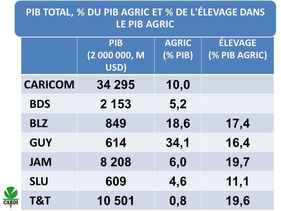 % de la population rurale Ménages et élevageProduits d origine animale dans le régime alimentaire (%) N°%ÉnergieProtéines CARICOM 57,72253 BHS 16,927115,43265 DOM 27,12 20024,42356 GND 69,43 50019,12765 SKN 67,889029,02964 SVG 54,12 20029,81954 T&T 87.82,60013.61744 LÉLEVAGE POUR LES MÉNAGES RURAUX ET LA SÉCURITÉ ALIMENTAIRE ET NUTRITIONNELLE
