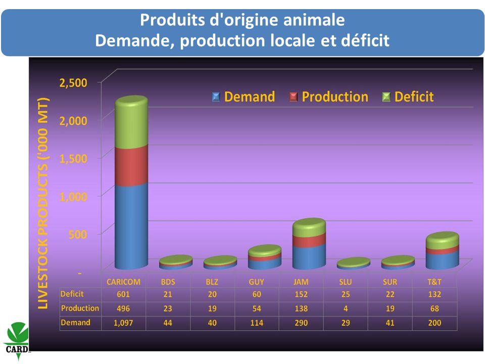 Produits d origine animale Demande, production locale et déficit