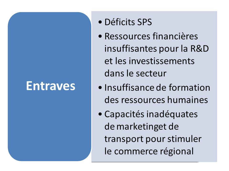 Déficits SPS Ressources financières insuffisantes pour la R&D et les investissements dans le secteur Insuffisance de formation des ressources humaines Capacités inadéquates demarketingetde transport pour stimuler le commerce régional Entraves