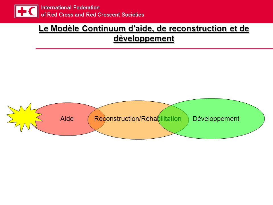 Le Modèle Continuum d aide, de reconstruction et de développement AideReconstruction/RéhabilitationDéveloppement