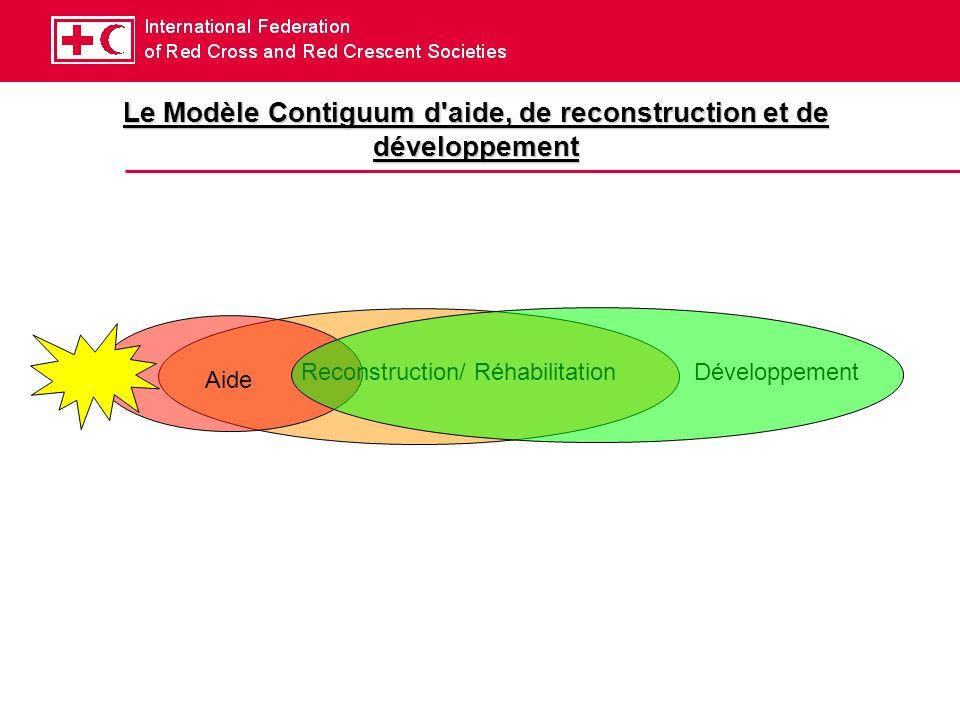 Le Modèle Contiguum d aide, de reconstruction et de développement Aide Reconstruction/ RéhabilitationDéveloppement