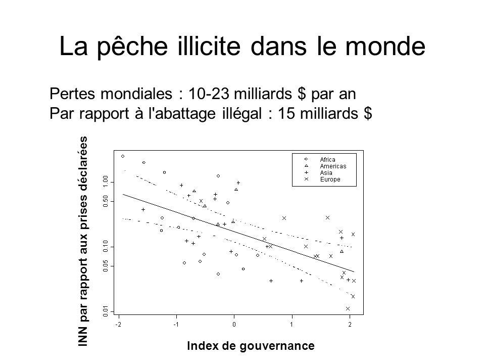 Index de gouvernance INN par rapport aux prises déclarées Pertes mondiales : 10-23 milliards $ par an Par rapport à l'abattage illégal : 15 milliards