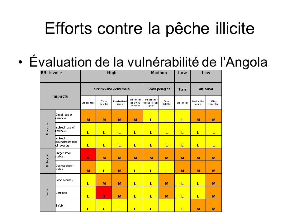 Efforts contre la pêche illicite Évaluation de la vulnérabilité de l'Angola