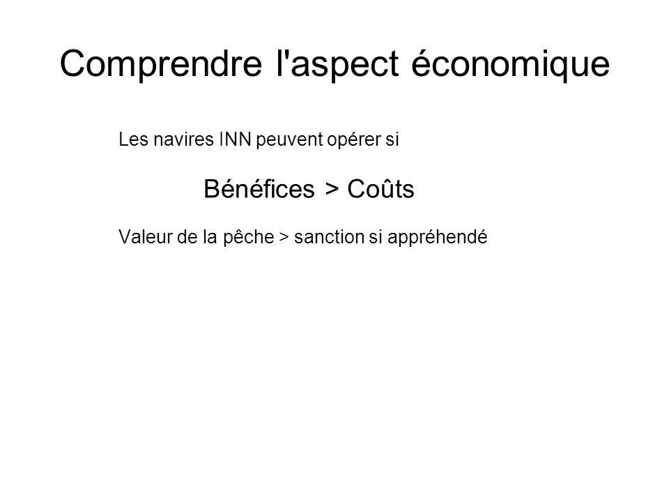 Comprendre l'aspect économique Les navires INN peuvent opérer si Bénéfices > Coûts Valeur de la pêche > sanction si appréhendé