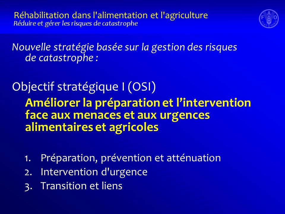 Nouvelle stratégie basée sur la gestion des risques de catastrophe : Objectif stratégique I (OSI) Améliorer la préparation et lintervention face aux menaces et aux urgences alimentaires et agricoles 1.Préparation, prévention et atténuation 2.Intervention d urgence 3.Transition et liens Réhabilitation dans l alimentation et l agriculture Réduire et gérer les risques de catastrophe