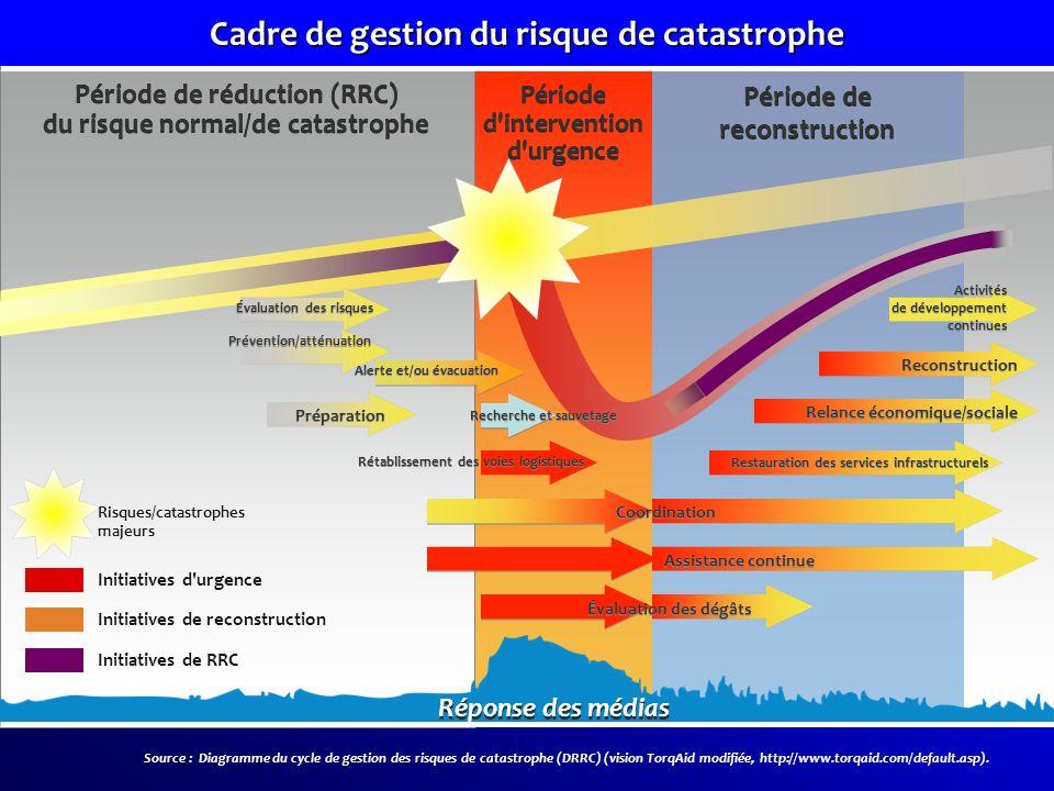 Période de réduction (RRC) du risque normal/de catastrophe Période de réduction (RRC) du risque normal/de catastrophe Période d'intervention d'urgence