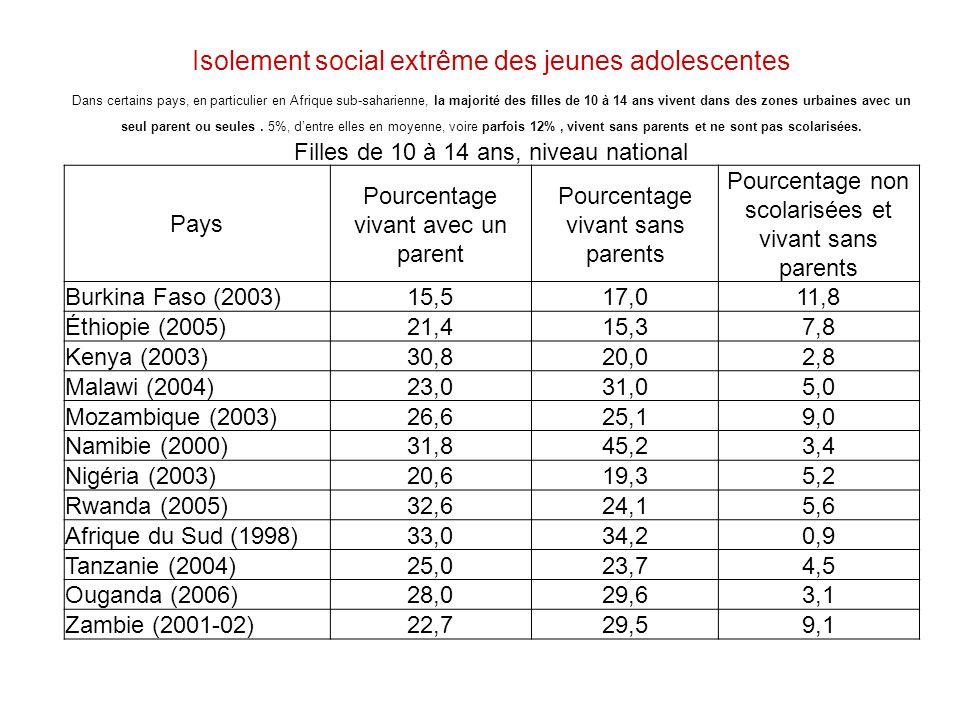 Isolement social extrême des jeunes adolescentes Dans certains pays, en particulier en Afrique sub-saharienne, la majorité des filles de 10 à 14 ans vivent dans des zones urbaines avec un seul parent ou seules.