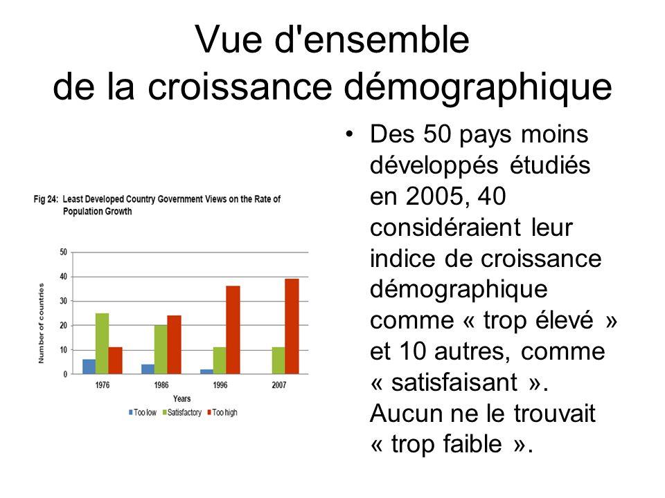 Vue d ensemble de la croissance démographique Des 50 pays moins développés étudiés en 2005, 40 considéraient leur indice de croissance démographique comme « trop élevé » et 10 autres, comme « satisfaisant ».