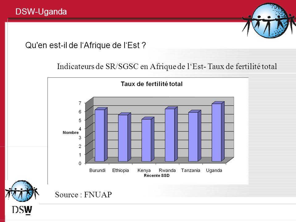 DSW-Uganda Qu'en est-il de lAfrique de lEst ? Indicateurs de SR/SGSC en Afrique de lEst- Taux de fertilité total Source : FNUAP
