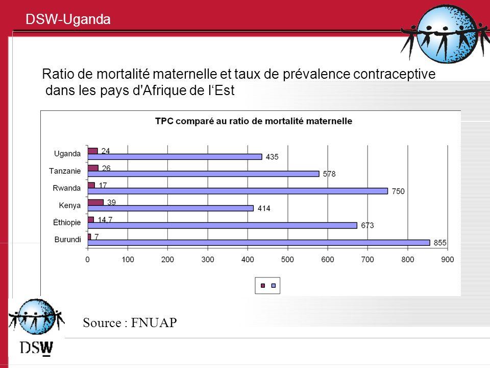 DSW-Uganda Ratio de mortalité maternelle et taux de prévalence contraceptive dans les pays d'Afrique de lEst Source : FNUAP