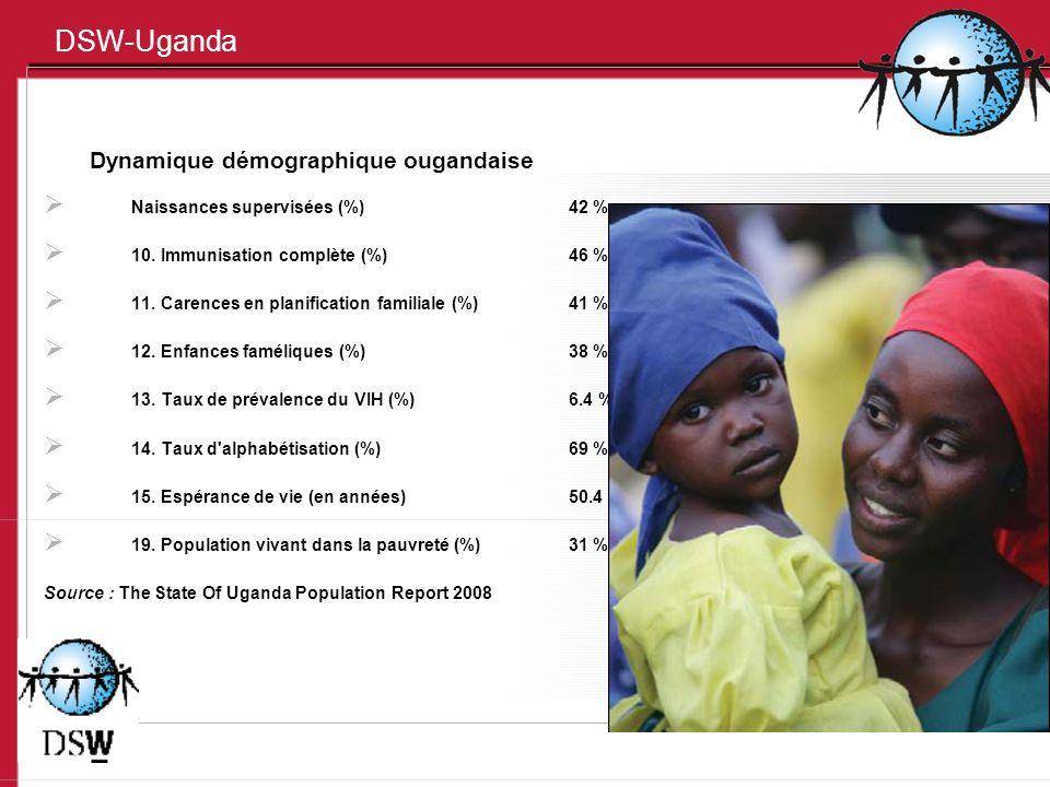 DSW-Uganda Dynamique démographique ougandaise Naissances supervisées (%)42 % 10. Immunisation complète (%)46 % 11. Carences en planification familiale
