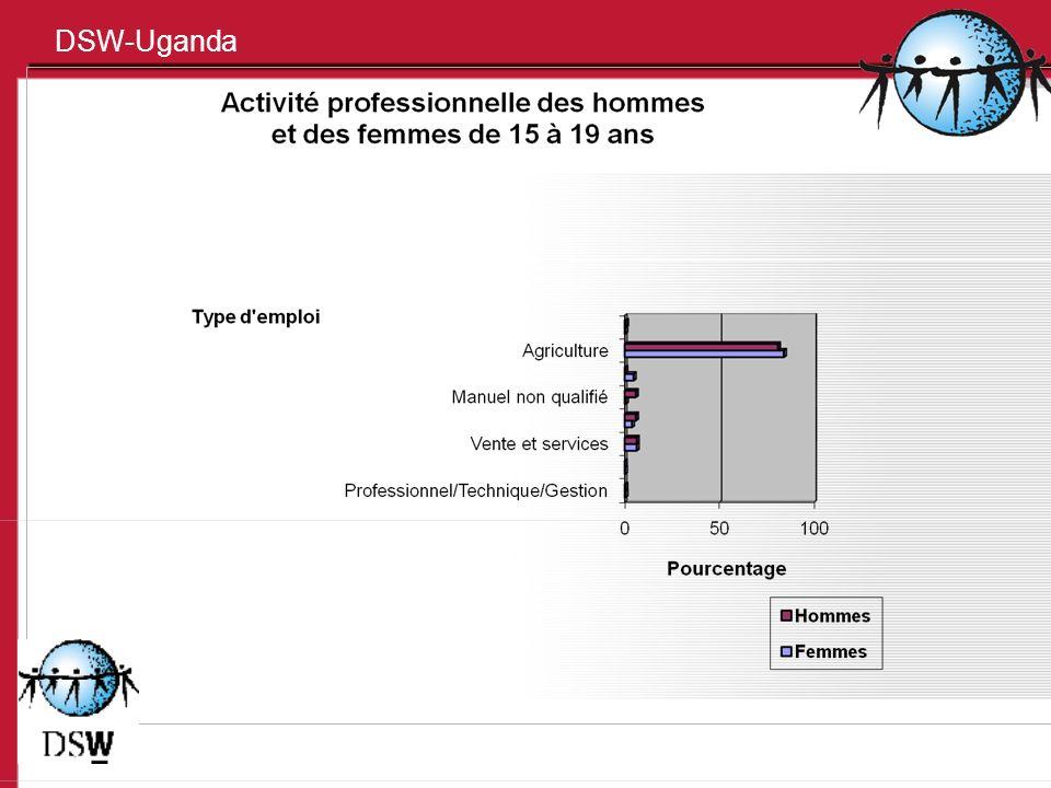 La santé génésique des jeunes 43 % des jeunes femmes de 15 ans et moins sont sexuellement actives et 62 % de celles de 19 ans et moins ont déjà connu une grossesse.