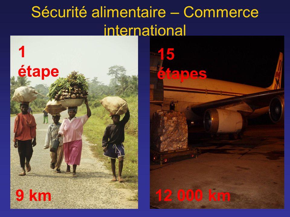 Sécurité alimentaire – Commerce international 9 km12 000 km 1 étape 15 étapes