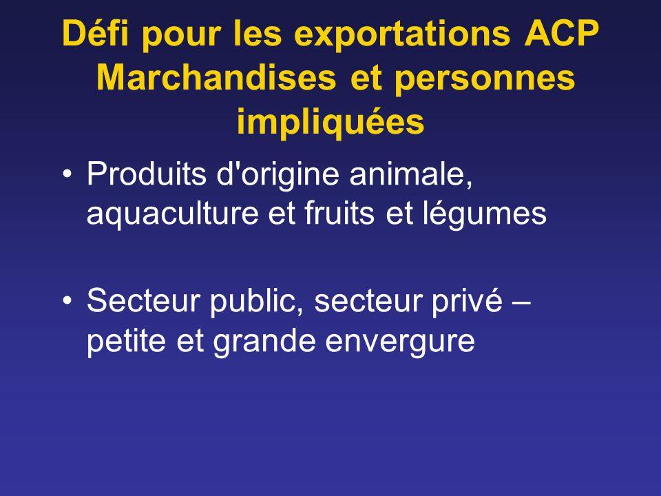 Produits d origine animale Risque le plus élevé – risque le plus élevé de règlementation publique Presque impossible pour de nombreux pays ACP Niveau élevé d investissement public, national/régional Région exempte de maladies (mouvement transnational)