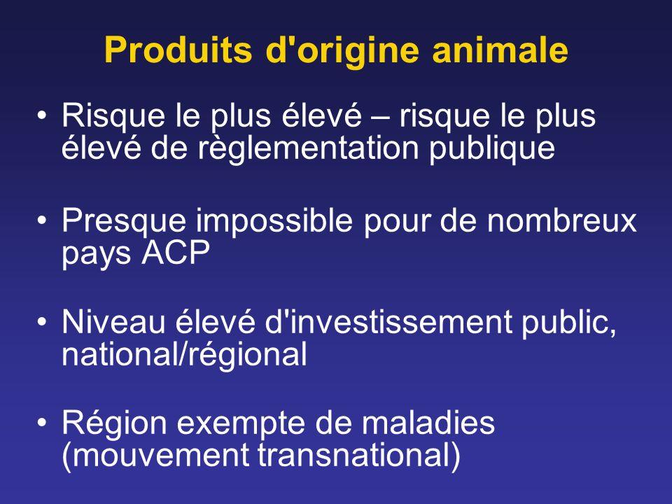 Produits d'origine animale Risque le plus élevé – risque le plus élevé de règlementation publique Presque impossible pour de nombreux pays ACP Niveau