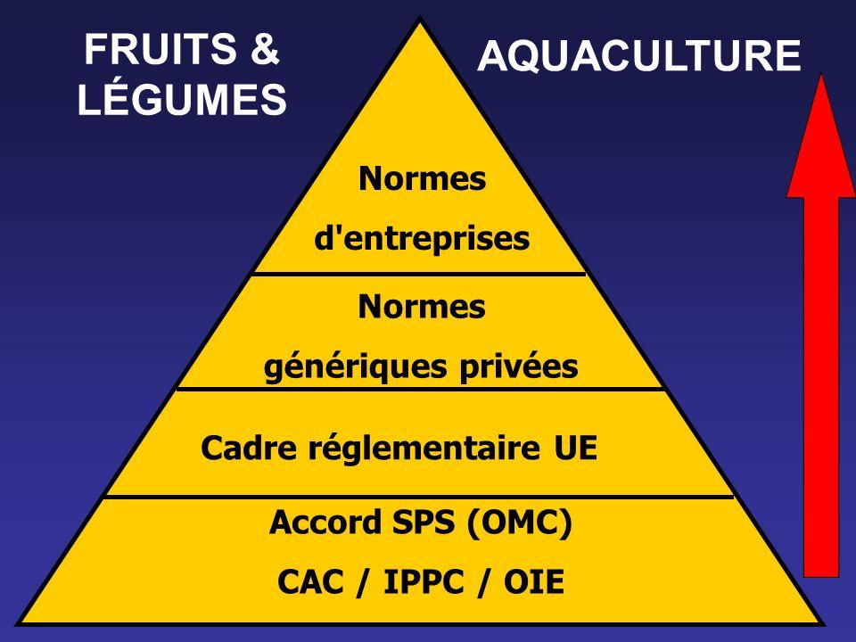 Normes génériques privées Cadre réglementaire UE Accord SPS (OMC) CAC / IPPC / OIE Normes d'entreprises FRUITS & LÉGUMES AQUACULTURE