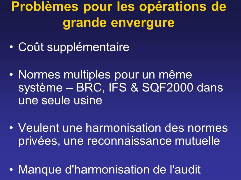 Problèmes pour les opérations de grande envergure Coût supplémentaire Normes multiples pour un même système – BRC, IFS & SQF2000 dans une seule usine