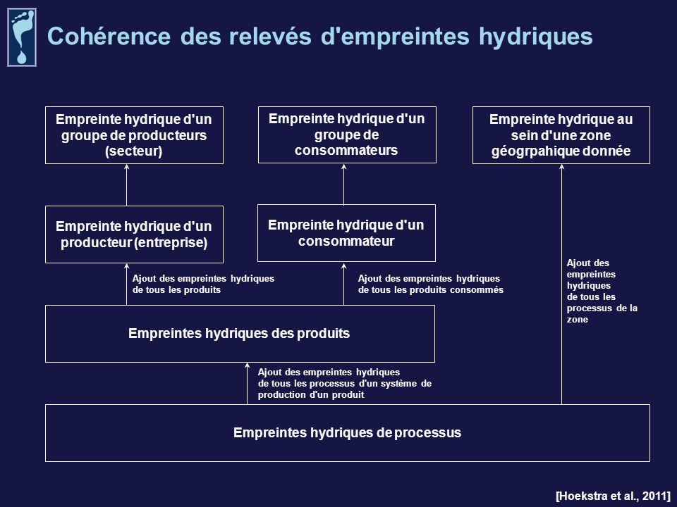 Cohérence des relevés d'empreintes hydriques Ajout des empreintes hydriques de tous les produits Empreinte hydrique d'un groupe de consommateurs Empre