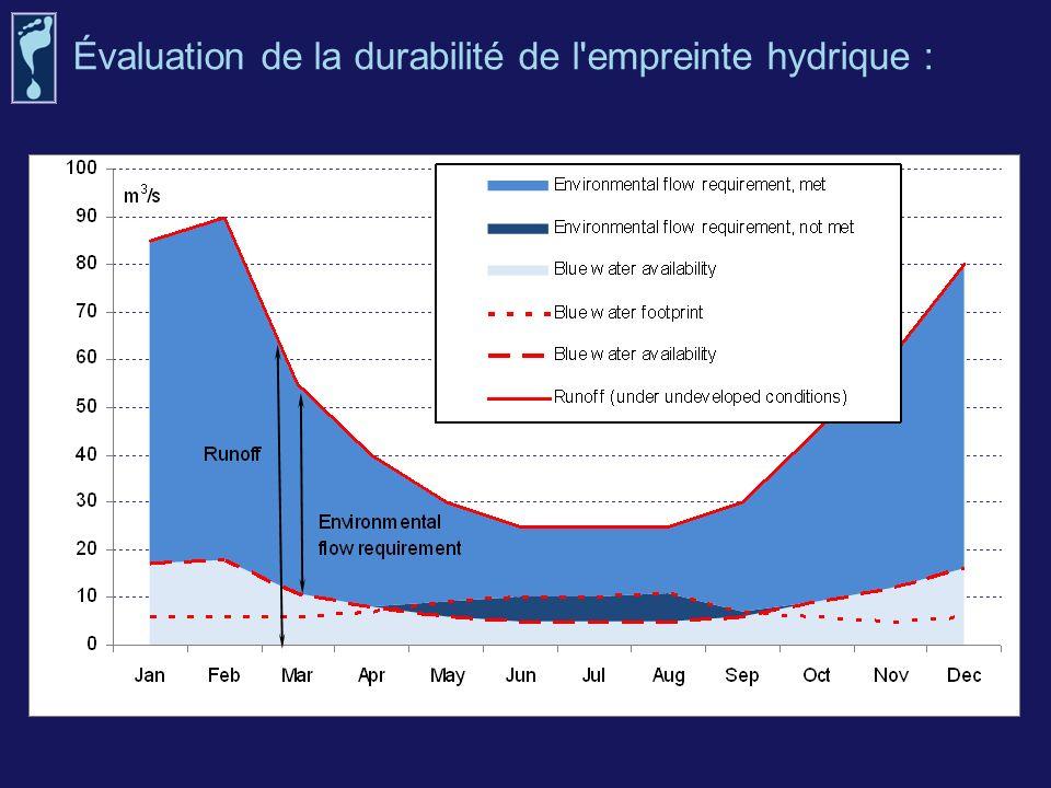 Évaluation de la durabilité de l'empreinte hydrique :