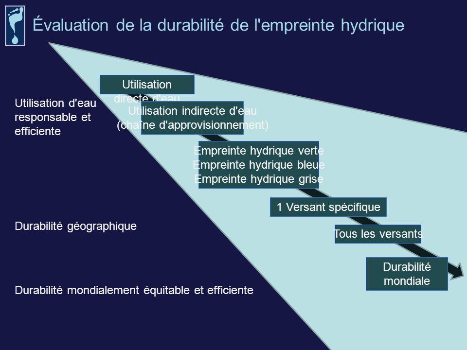 Évaluation de la durabilité de l'empreinte hydrique Utilisation directe d'eau Utilisation indirecte d'eau (chaîne d'approvisionnement) Empreinte hydri