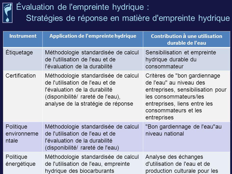 Évaluation de l'empreinte hydrique : Stratégies de réponse en matière d'empreinte hydrique InstrumentApplication de l'empreinte hydriqueContribution à
