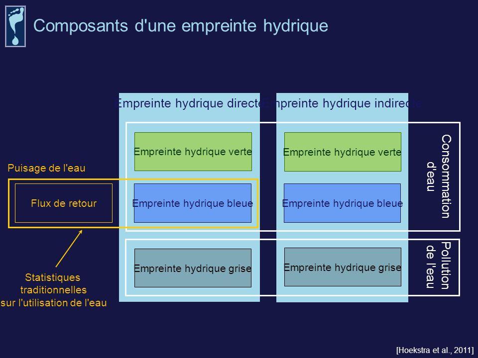 Empreinte hydrique directe Empreinte hydrique indirecte Empreinte hydrique verte Empreinte hydrique bleue Empreinte hydrique grise Consommation d'eau