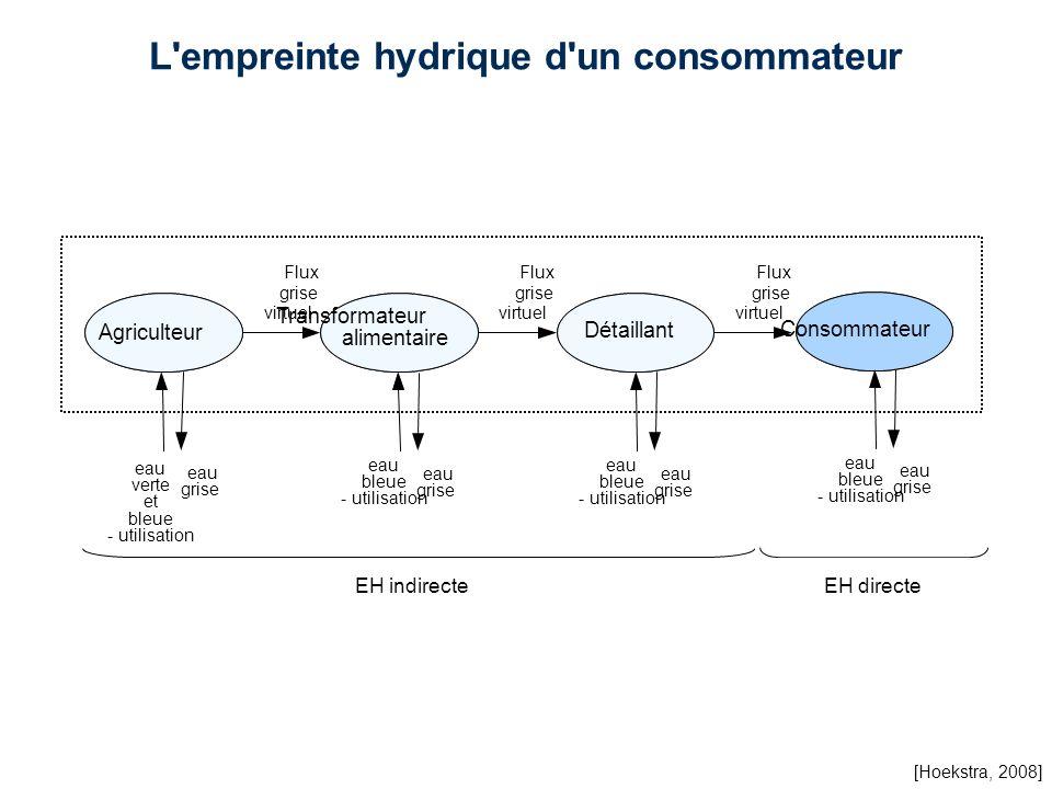 L'empreinte hydrique d'un consommateur EH indirecteEH directe eau bleue - utilisation eau grise Agriculteur Détaillant Transformateur alimentaire Flux