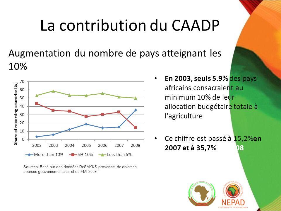 En 2003, seuls 5.9% des pays africains consacraient au minimum 10% de leur allocation budgétaire totale à l agriculture Ce chiffre est passé à 15,2%en 2007 et à 35,7% en 2008 Sources: Basé sur des données ReSAKKS provenant de diverses sources gouvernementales et du FMI 2009.