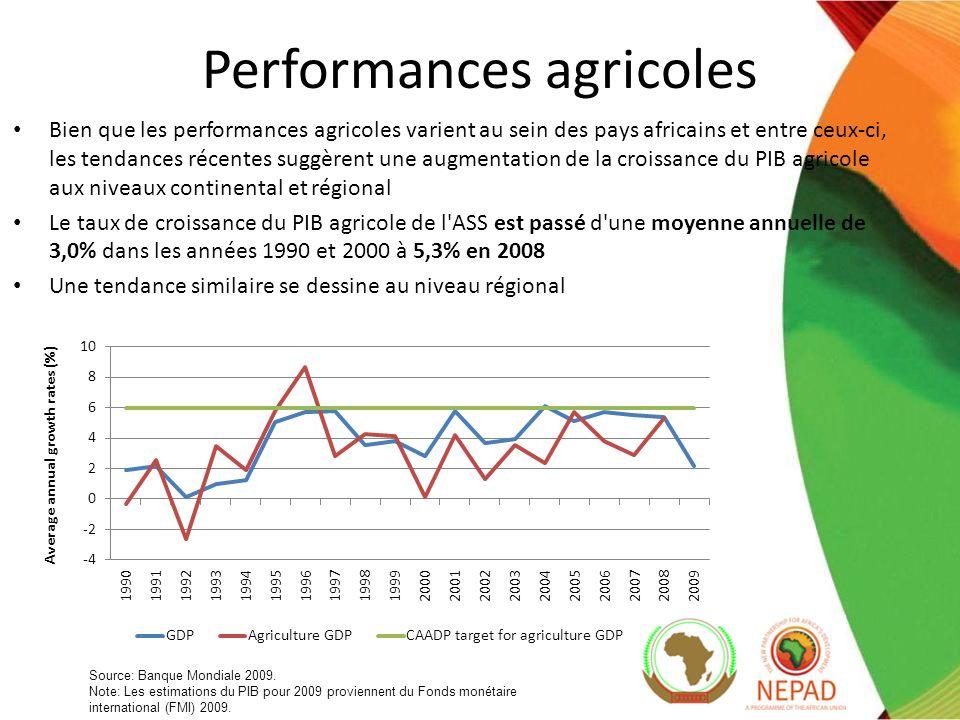 Performances agricoles Bien que les performances agricoles varient au sein des pays africains et entre ceux-ci, les tendances récentes suggèrent une augmentation de la croissance du PIB agricole aux niveaux continental et régional Le taux de croissance du PIB agricole de l ASS est passé d une moyenne annuelle de 3,0% dans les années 1990 et 2000 à 5,3% en 2008 Une tendance similaire se dessine au niveau régional Source: Banque Mondiale 2009.