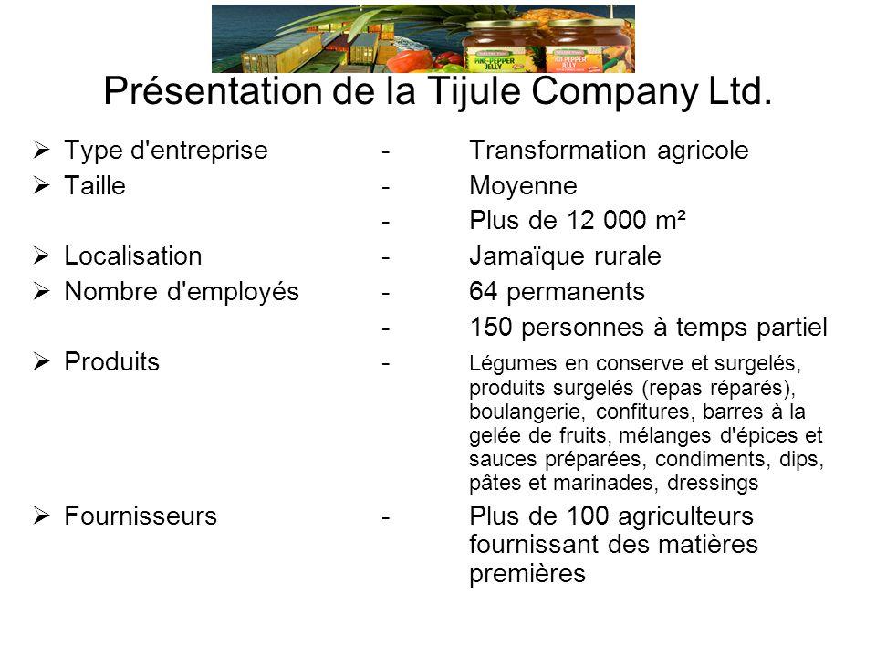 Présentation de la Tijule Company Ltd.