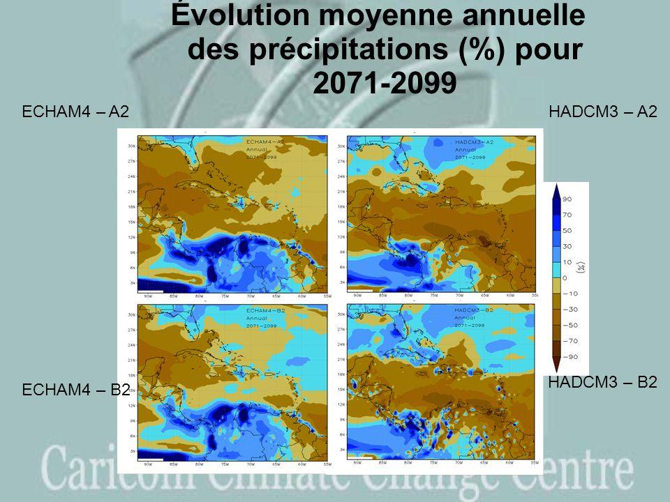 Évolution moyenne annuelle des précipitations (%) pour 2071-2099 ECHAM4 – A2 ECHAM4 – B2 HADCM3 – A2 HADCM3 – B2
