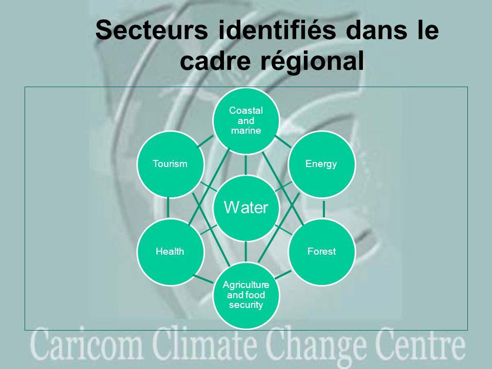 Secteurs identifiés dans le cadre régional Water Coastal and marine EnergyForest Agriculture and food security HealthTourism