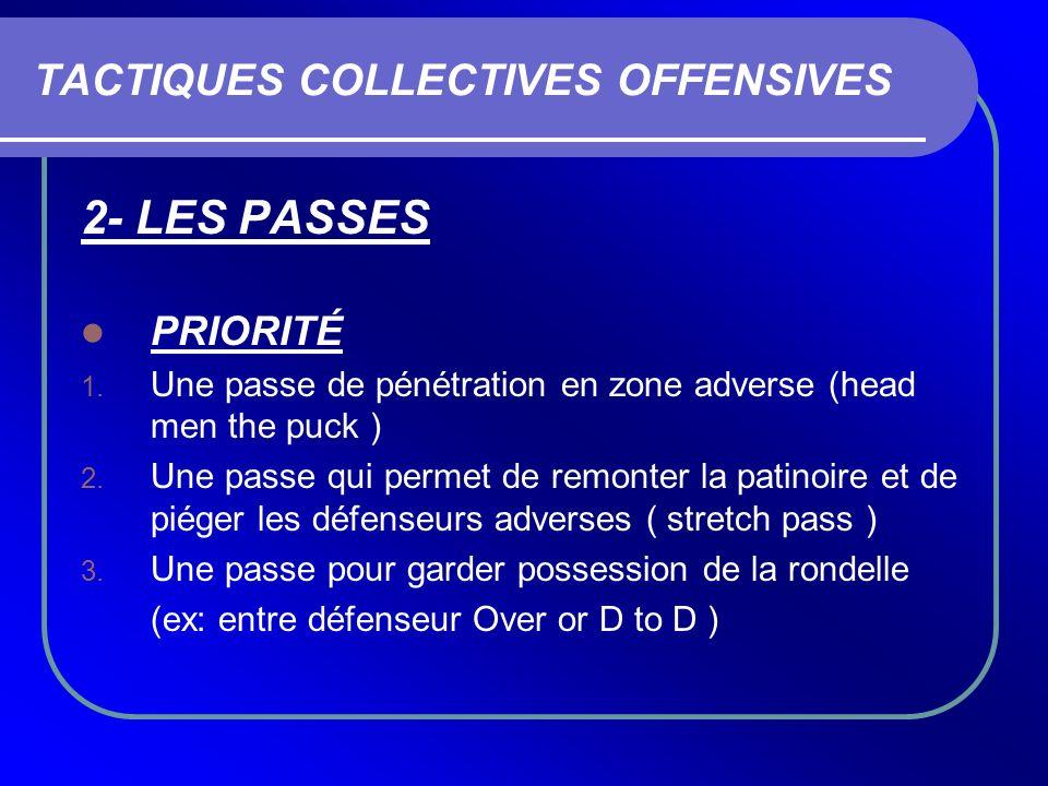 TACTIQUES COLLECTIVES OFFENSIVES 2- LES PASSES PRIORITÉ 1. Une passe de pénétration en zone adverse (head men the puck ) 2. Une passe qui permet de re