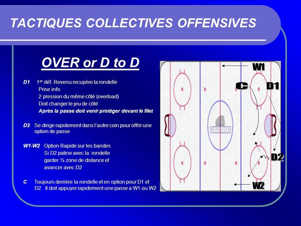 TACTIQUES COLLECTIVES OFFENSIVES OVER or D to D D1 1 er déf. Revenu recupère la rondelle Prise info 2 pression du même côté (overload) Doit changer le