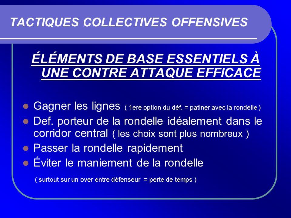 TACTIQUES COLLECTIVES OFFENSIVES ÉLÉMENTS DE BASE ESSENTIELS À UNE CONTRE ATTAQUE EFFICACE Gagner les lignes ( 1ere option du déf. = patiner avec la r