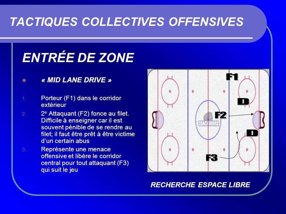 TACTIQUES COLLECTIVES OFFENSIVES ENTRÉE DE ZONE « MID LANE DRIVE » 1. Porteur (F1) dans le corridor extérieur 2. 2 e Attaquant (F2) fonce au filet. Di
