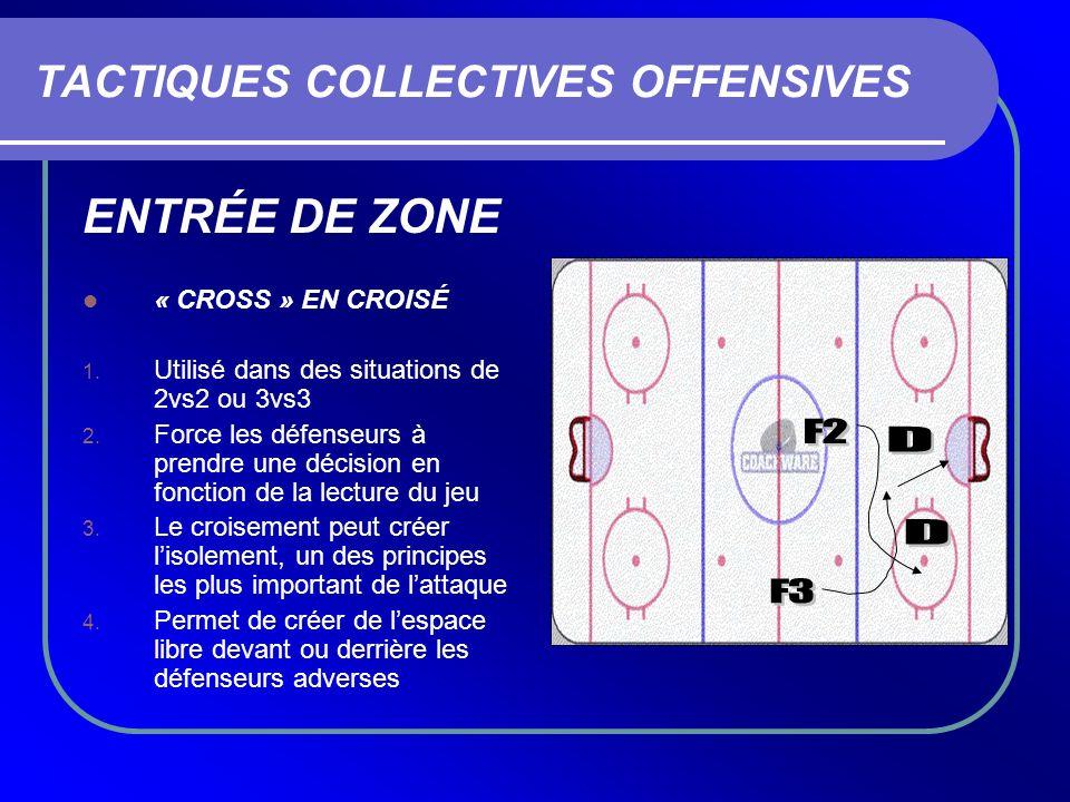 TACTIQUES COLLECTIVES OFFENSIVES ENTRÉE DE ZONE « CROSS » EN CROISÉ 1. Utilisé dans des situations de 2vs2 ou 3vs3 2. Force les défenseurs à prendre u