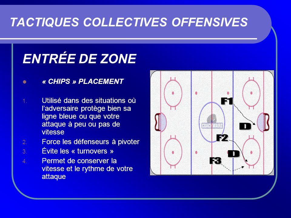 TACTIQUES COLLECTIVES OFFENSIVES ENTRÉE DE ZONE « CHIPS » PLACEMENT 1. Utilisé dans des situations où ladversaire protège bien sa ligne bleue ou que v