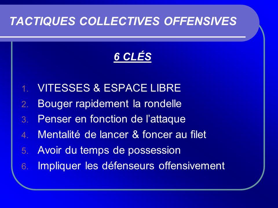 TACTIQUES COLLECTIVES OFFENSIVES 6 CLÉS 1. VITESSES & ESPACE LIBRE 2. Bouger rapidement la rondelle 3. Penser en fonction de lattaque 4. Mentalité de