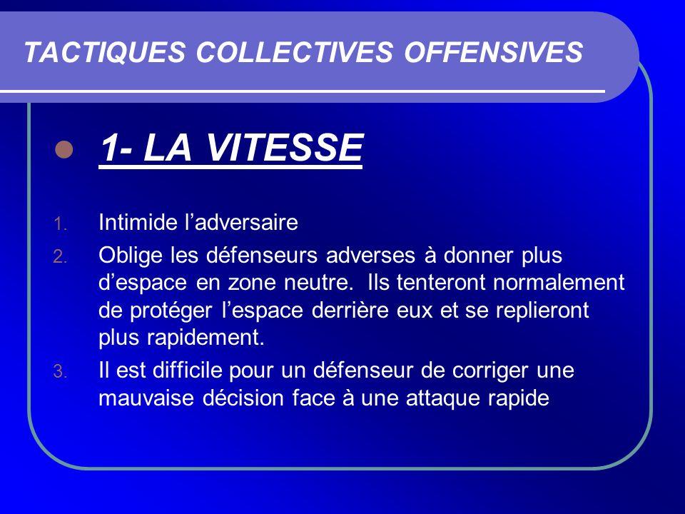 TACTIQUES COLLECTIVES OFFENSIVES 1- LA VITESSE 1. Intimide ladversaire 2. Oblige les défenseurs adverses à donner plus despace en zone neutre. Ils ten