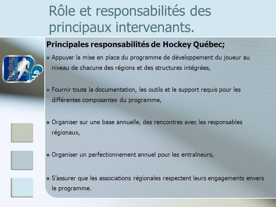 Rôle et responsabilités des principaux intervenants. Principales responsabilités de Hockey Québec; Appuyer la mise en place du programme de développem