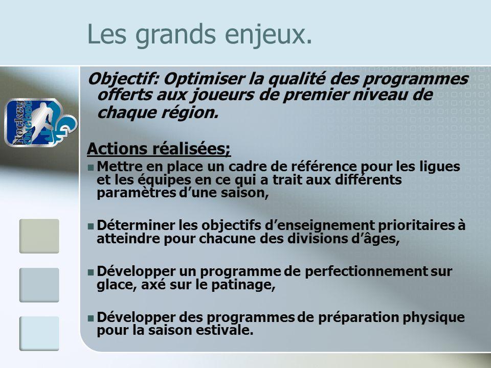 Les grands enjeux. Objectif: Optimiser la qualité des programmes offerts aux joueurs de premier niveau de chaque région. Actions réalisées; Mettre en