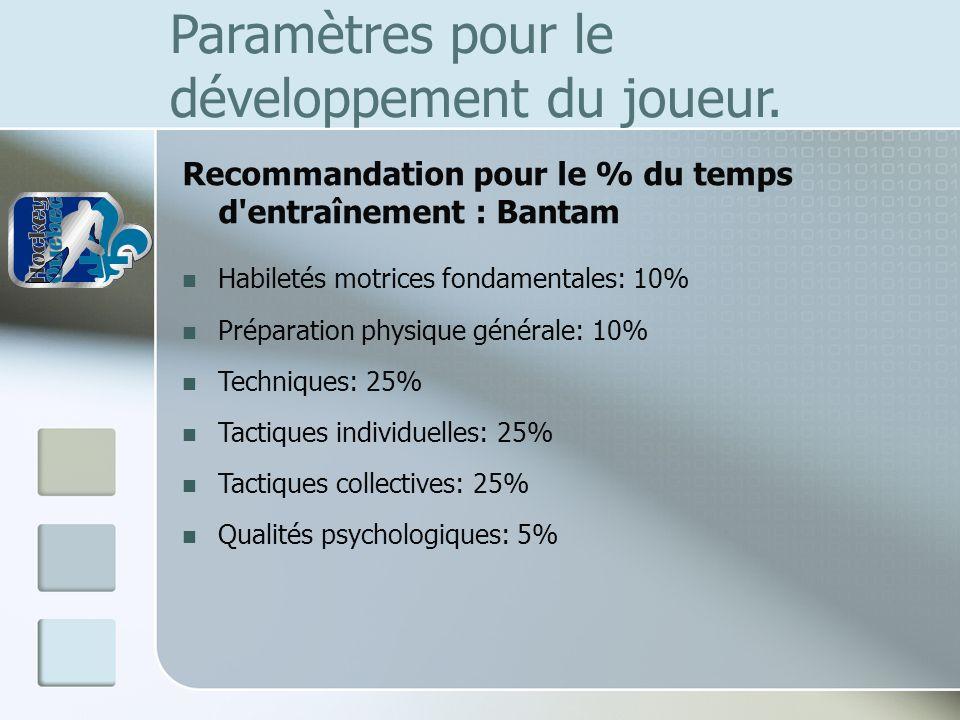 Paramètres pour le développement du joueur. Recommandation pour le % du temps d'entraînement : Bantam Habiletés motrices fondamentales: 10% Préparatio