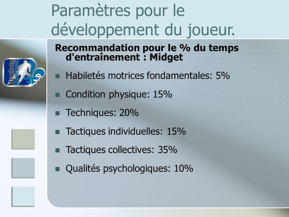 Paramètres pour le développement du joueur. Recommandation pour le % du temps d'entraînement : Midget Habiletés motrices fondamentales: 5% Condition p