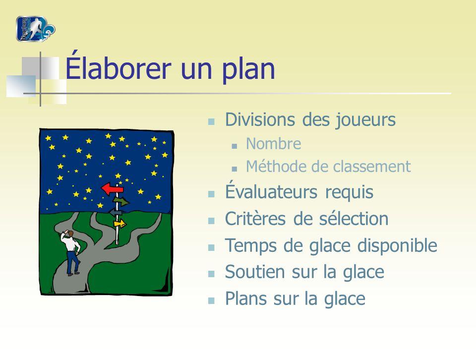 Élaborer un plan Divisions des joueurs Nombre Méthode de classement Évaluateurs requis Critères de sélection Temps de glace disponible Soutien sur la glace Plans sur la glace