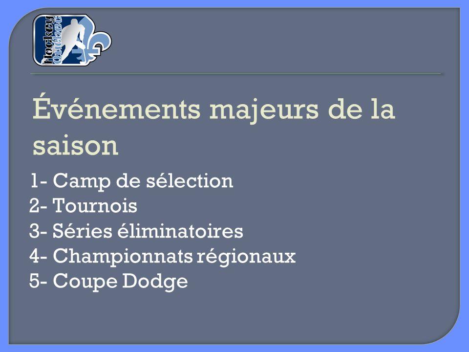 Événements majeurs de la saison 1- Camp de sélection 2- Tournois 3- Séries éliminatoires 4- Championnats régionaux 5- Coupe Dodge