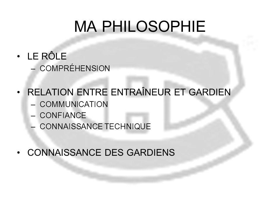 MA PHILOSOPHIE LE RÔLE –COMPRÉHENSION RELATION ENTRE ENTRAÎNEUR ET GARDIEN –COMMUNICATION –CONFIANCE –CONNAISSANCE TECHNIQUE CONNAISSANCE DES GARDIENS