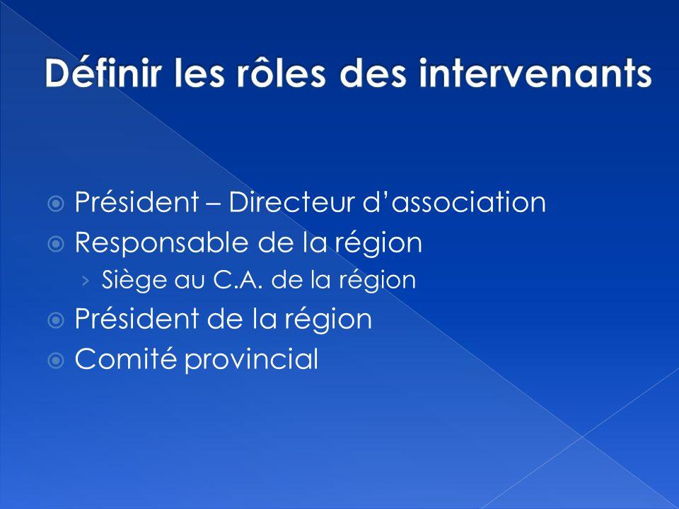 Président – Directeur dassociation Responsable de la région Siège au C.A.