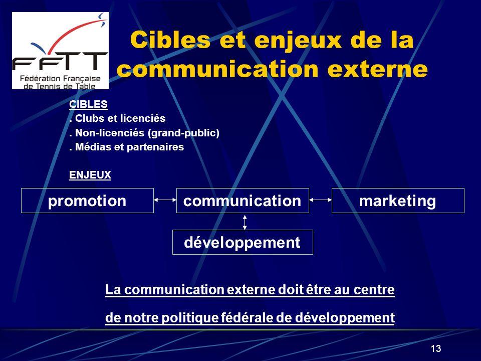 13 Cibles et enjeux de la communication externe CIBLES. Clubs et licenciés. Non-licenciés (grand-public). Médias et partenaires ENJEUX communicationpr